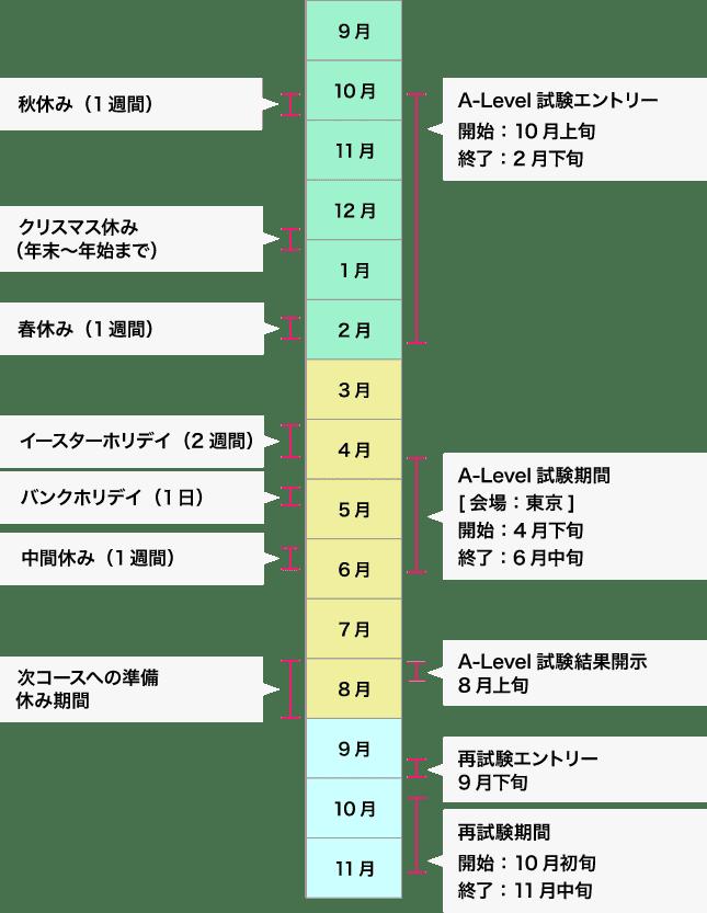 年間スケジュールの図