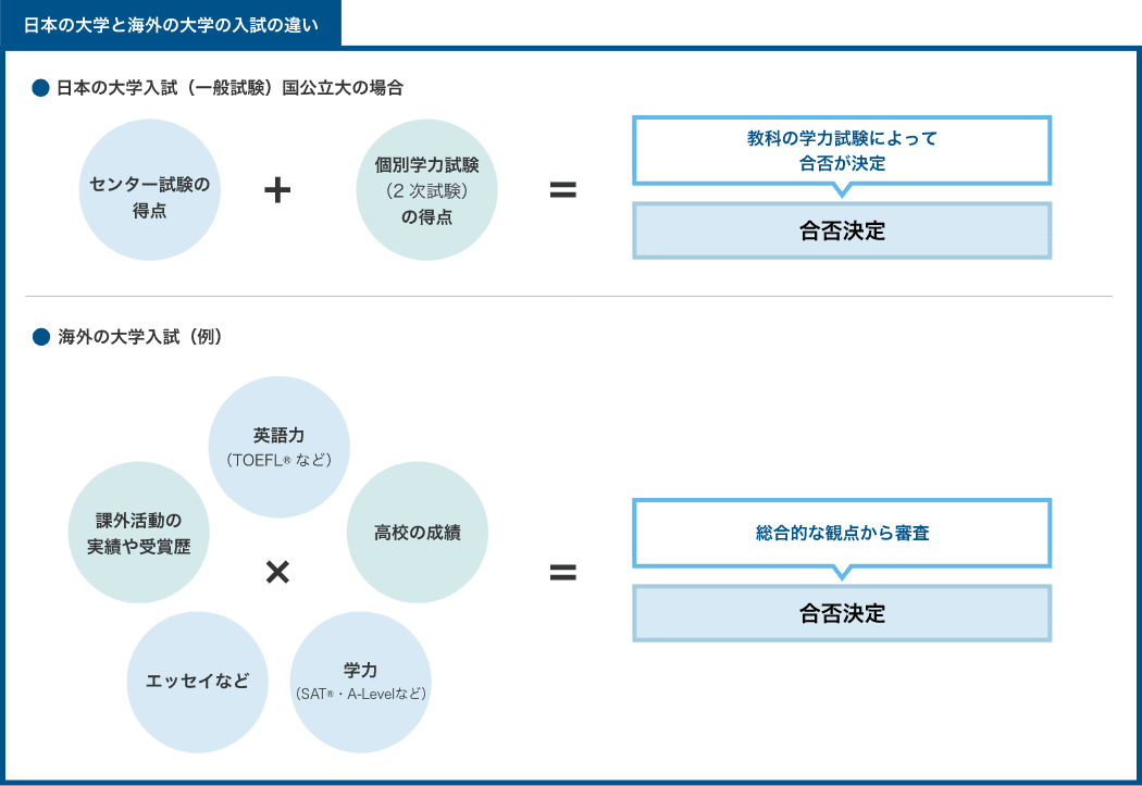 日本の大学と海外の大学の入試の違い