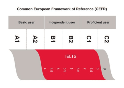 CEFR(Common European Framework of Reference for Languages