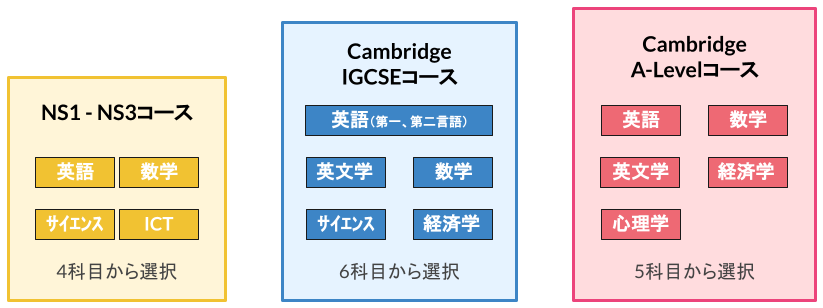 Nisaiが提供しているケンブリッジプログラム