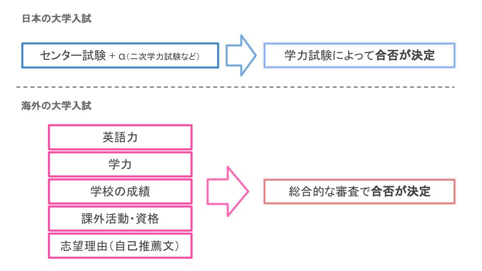 海外大学入試と日本の大学入試の違い