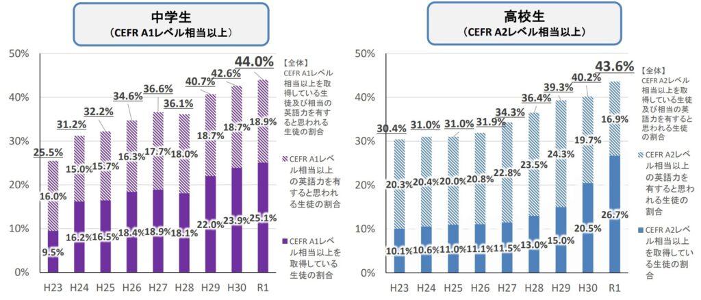 日本の中学生、高校生の英語力調査