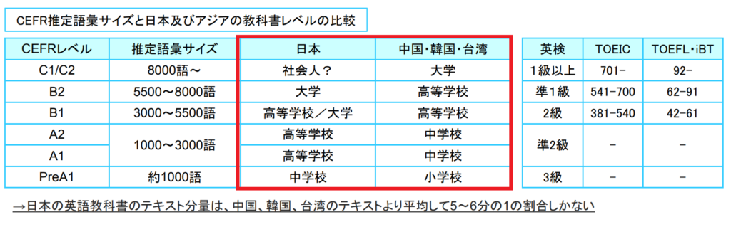 日本とアジアの教科書レベル比較
