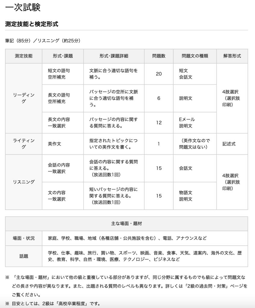 英検1次試験