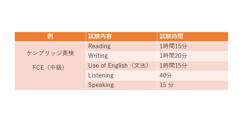 試験内容と時間