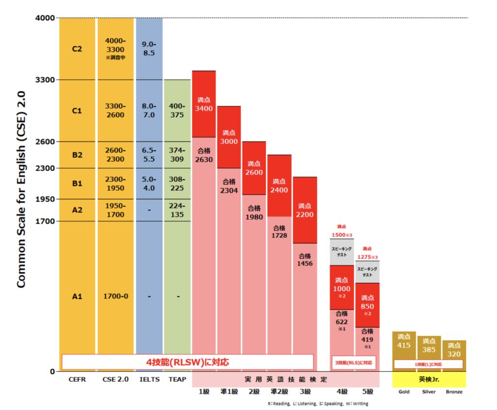 英検とCEFRの相対表