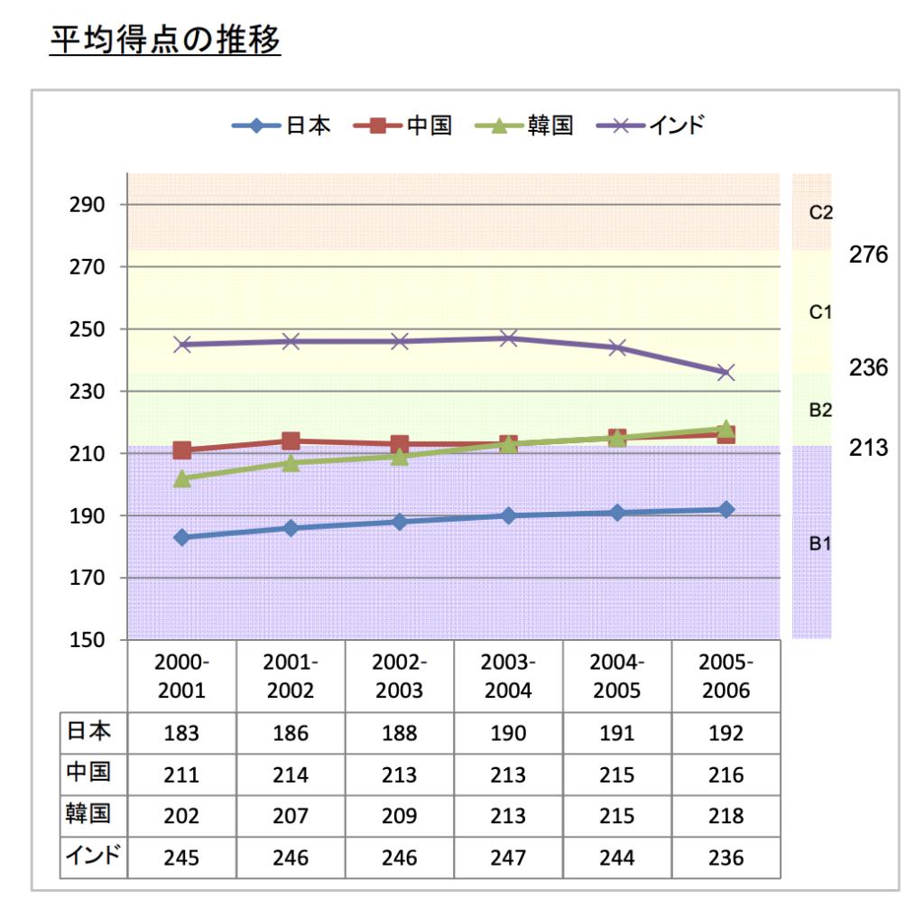 TOEFL(cBT)の各国平均得点と受験者数の推移(2000~2006)