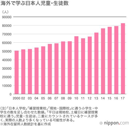 海外で学ぶ日本人児童・生徒数