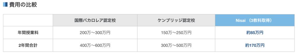 インターナショナルスクール費用比較