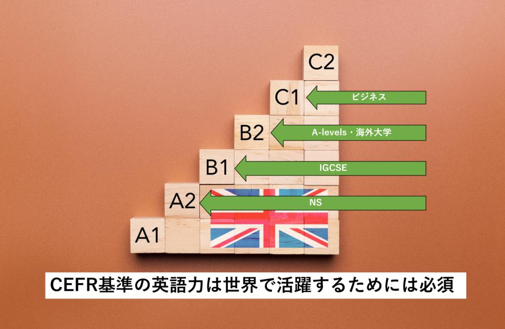 CEFR基準の英語力