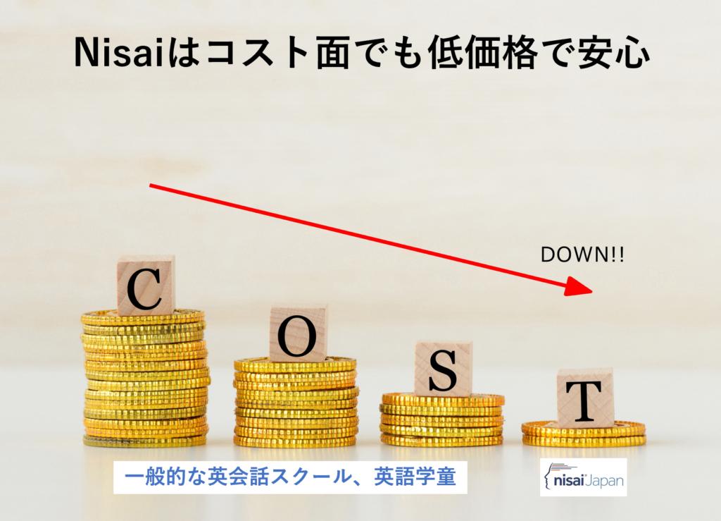 英会話スクールよりNIsaiは低価格