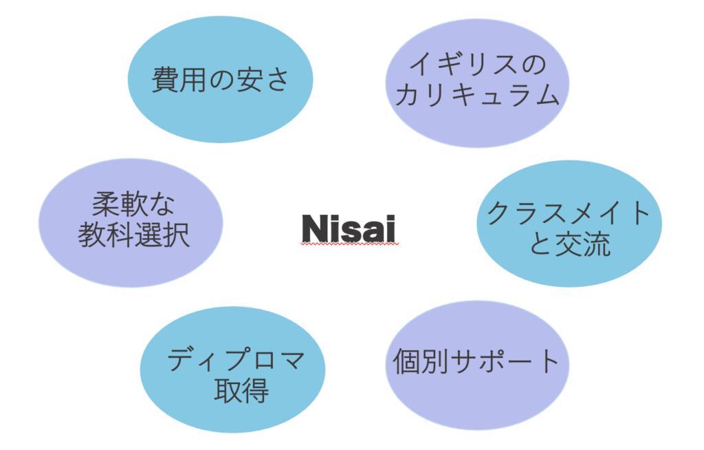 Nisaiの特徴